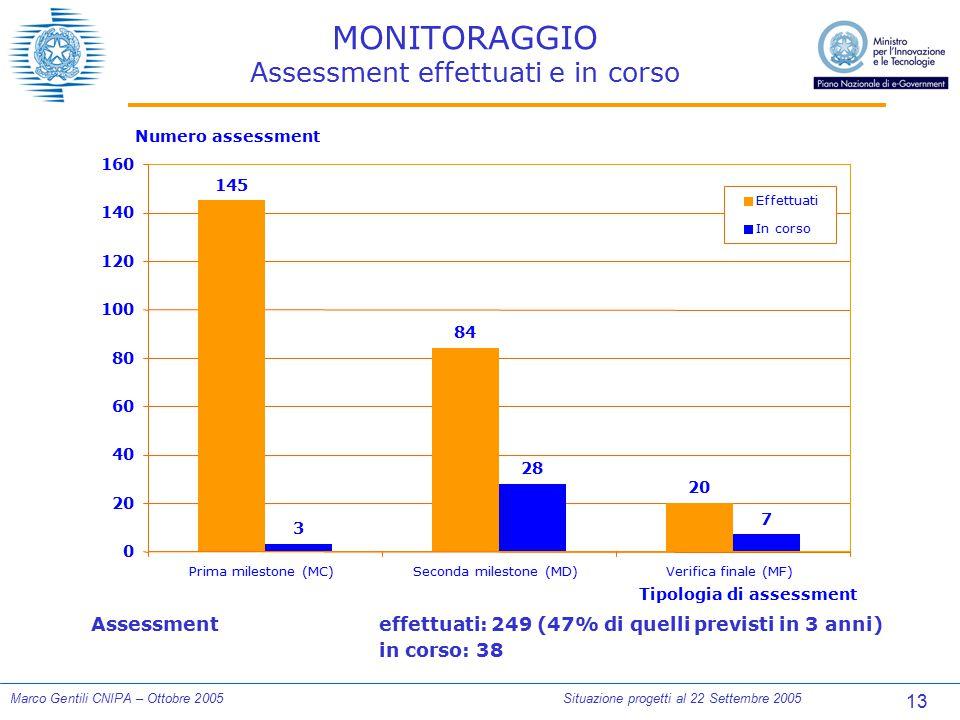 13 Marco Gentili CNIPA – Ottobre 2005Situazione progetti al 22 Settembre 2005 MONITORAGGIO Assessment effettuati e in corso Assessmenteffettuati: 249