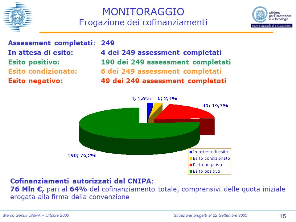 15 Marco Gentili CNIPA – Ottobre 2005Situazione progetti al 22 Settembre 2005 MONITORAGGIO Erogazione dei cofinanziamenti Assessment completati:249 In