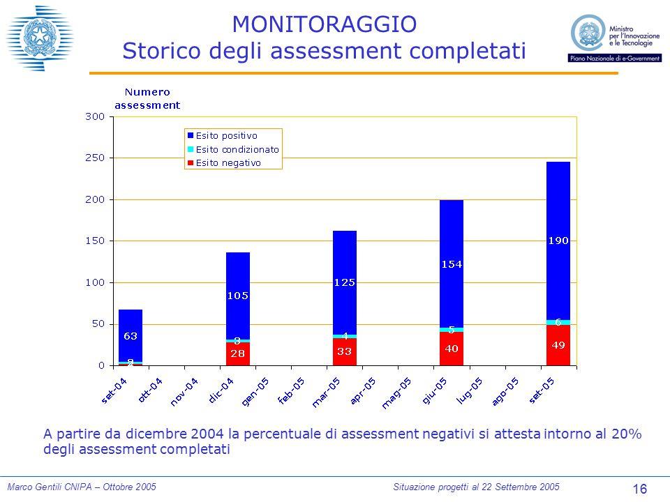 16 Marco Gentili CNIPA – Ottobre 2005Situazione progetti al 22 Settembre 2005 MONITORAGGIO Storico degli assessment completati A partire da dicembre 2