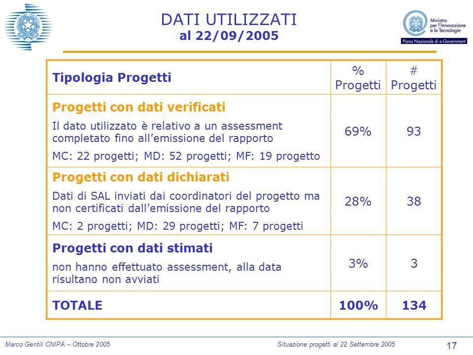 17 Marco Gentili CNIPA – Ottobre 2005Situazione progetti al 22 Settembre 2005 DATI UTILIZZATI al 22/09/2005 Tipologia Progetti % Progetti # Progetti P