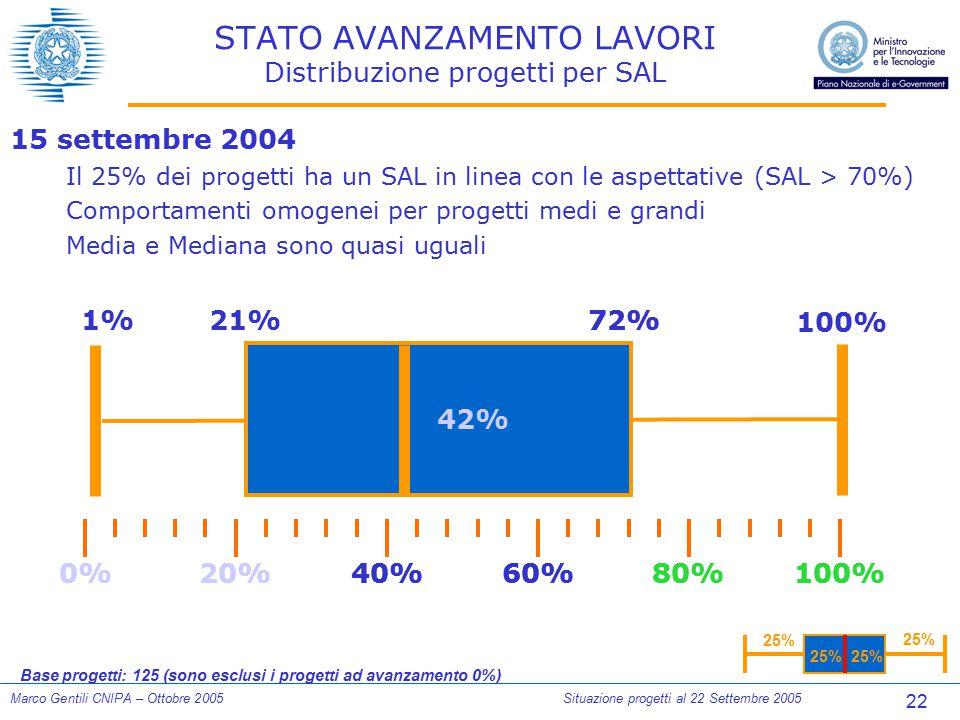 22 Marco Gentili CNIPA – Ottobre 2005Situazione progetti al 22 Settembre 2005 STATO AVANZAMENTO LAVORI Distribuzione progetti per SAL 25% 0%100%80%60%