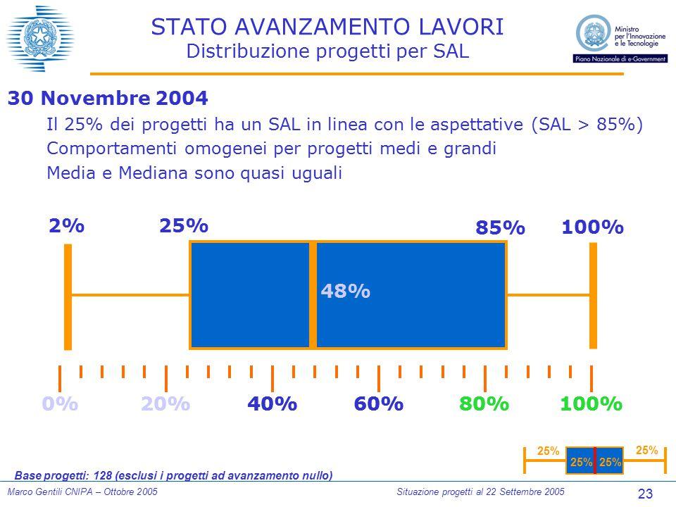23 Marco Gentili CNIPA – Ottobre 2005Situazione progetti al 22 Settembre 2005 STATO AVANZAMENTO LAVORI Distribuzione progetti per SAL 25% 0%100%80%60%