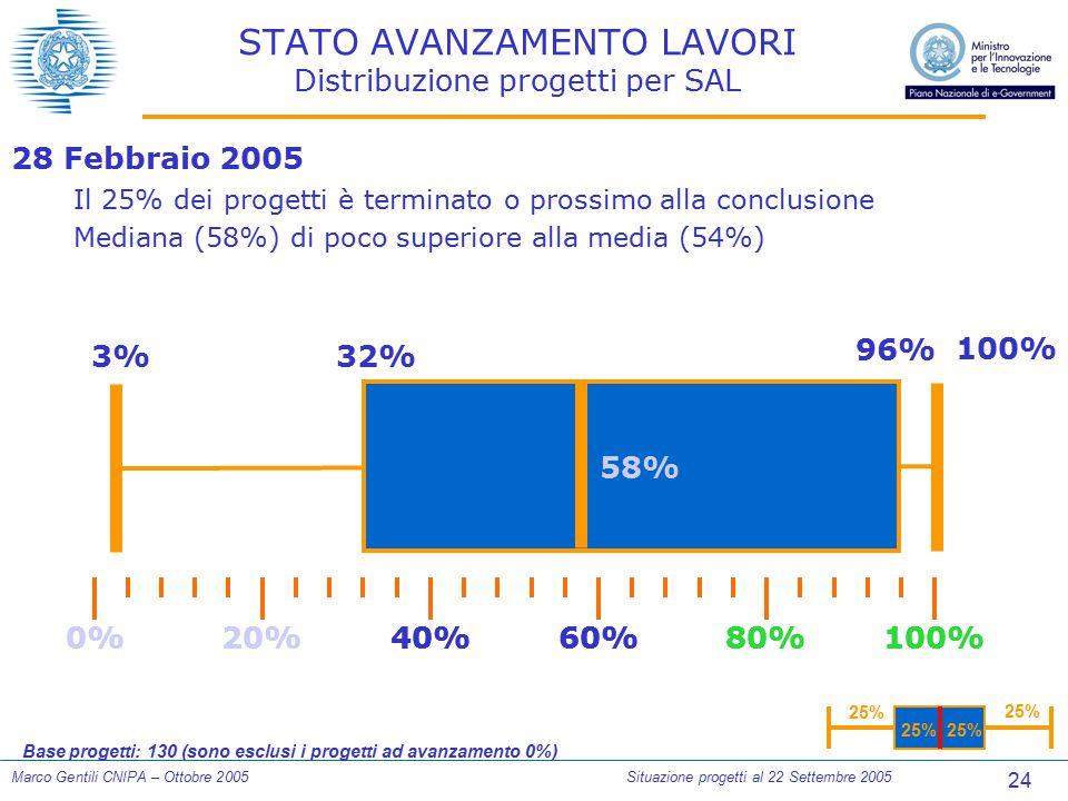 24 Marco Gentili CNIPA – Ottobre 2005Situazione progetti al 22 Settembre 2005 STATO AVANZAMENTO LAVORI Distribuzione progetti per SAL 28 Febbraio 2005