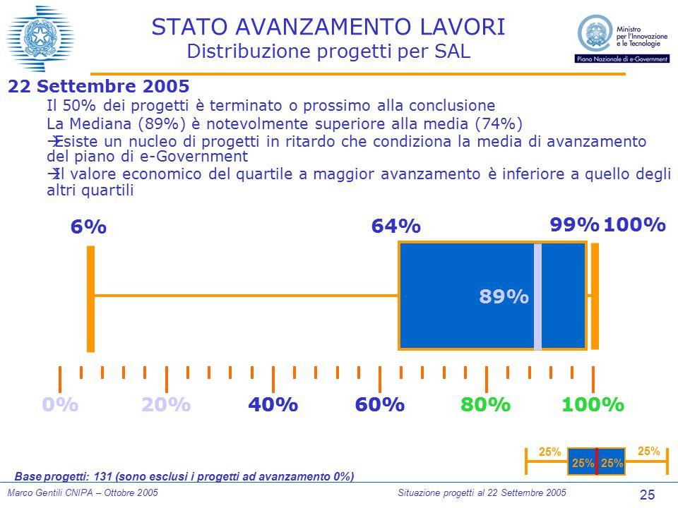 25 Marco Gentili CNIPA – Ottobre 2005Situazione progetti al 22 Settembre 2005 STATO AVANZAMENTO LAVORI Distribuzione progetti per SAL 22 Settembre 200