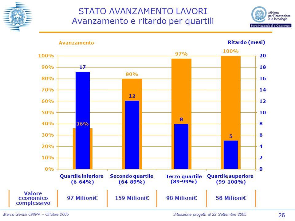 26 Marco Gentili CNIPA – Ottobre 2005Situazione progetti al 22 Settembre 2005 STATO AVANZAMENTO LAVORI Avanzamento e ritardo per quartili Valore econo