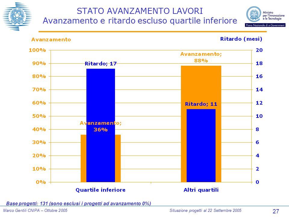 27 Marco Gentili CNIPA – Ottobre 2005Situazione progetti al 22 Settembre 2005 STATO AVANZAMENTO LAVORI Avanzamento e ritardo escluso quartile inferior