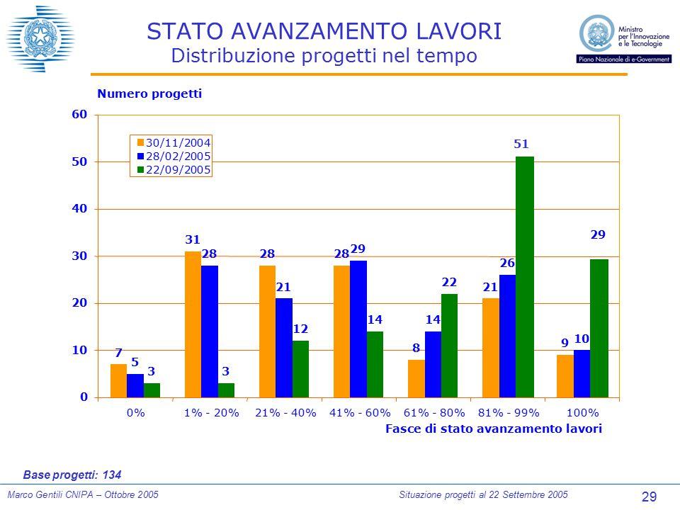 29 Marco Gentili CNIPA – Ottobre 2005Situazione progetti al 22 Settembre 2005 STATO AVANZAMENTO LAVORI Distribuzione progetti nel tempo Base progetti: