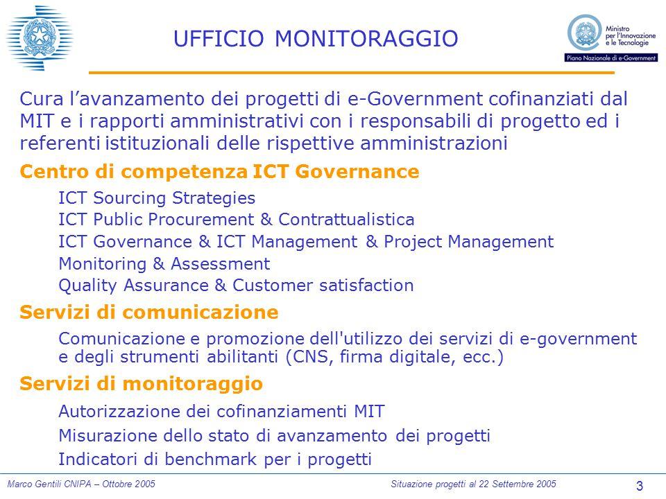 3 Marco Gentili CNIPA – Ottobre 2005Situazione progetti al 22 Settembre 2005 UFFICIO MONITORAGGIO Cura l'avanzamento dei progetti di e-Government cofi