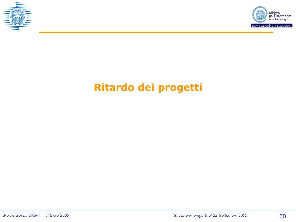 30 Marco Gentili CNIPA – Ottobre 2005Situazione progetti al 22 Settembre 2005 Ritardo dei progetti