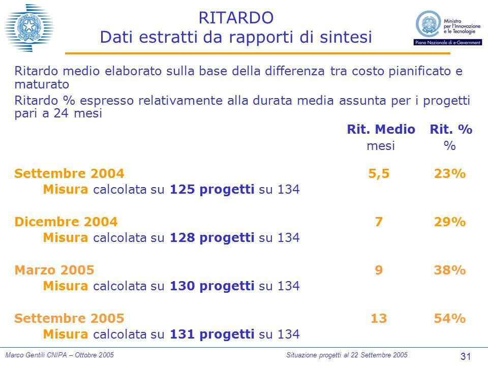 31 Marco Gentili CNIPA – Ottobre 2005Situazione progetti al 22 Settembre 2005 RITARDO Dati estratti da rapporti di sintesi Ritardo medio elaborato sul