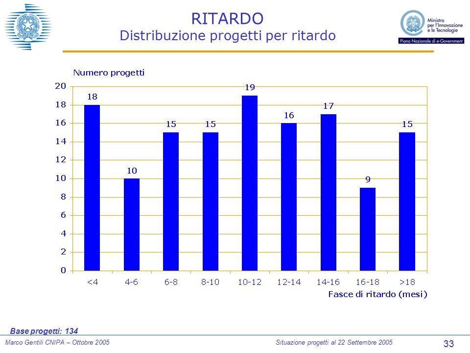 33 Marco Gentili CNIPA – Ottobre 2005Situazione progetti al 22 Settembre 2005 RITARDO Distribuzione progetti per ritardo Base progetti: 134