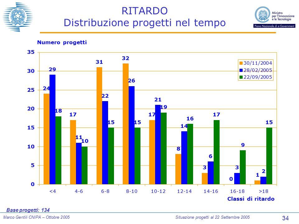 34 Marco Gentili CNIPA – Ottobre 2005Situazione progetti al 22 Settembre 2005 RITARDO Distribuzione progetti nel tempo Base progetti: 134