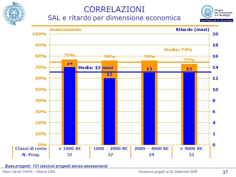 37 Marco Gentili CNIPA – Ottobre 2005Situazione progetti al 22 Settembre 2005 CORRELAZIONI SAL e ritardo per dimensione economica Classi di costo< 100