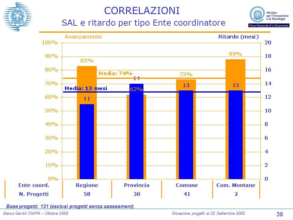 38 Marco Gentili CNIPA – Ottobre 2005Situazione progetti al 22 Settembre 2005 CORRELAZIONI SAL e ritardo per tipo Ente coordinatore Ente coord.Regione
