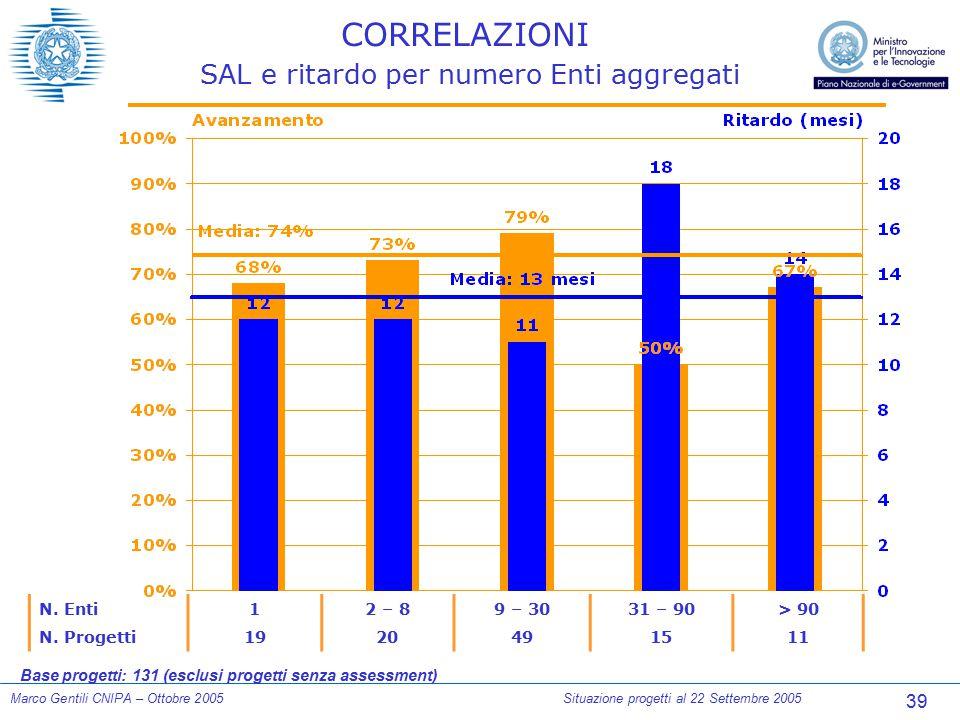 39 Marco Gentili CNIPA – Ottobre 2005Situazione progetti al 22 Settembre 2005 CORRELAZIONI SAL e ritardo per numero Enti aggregati N. Enti 12 – 89 – 3