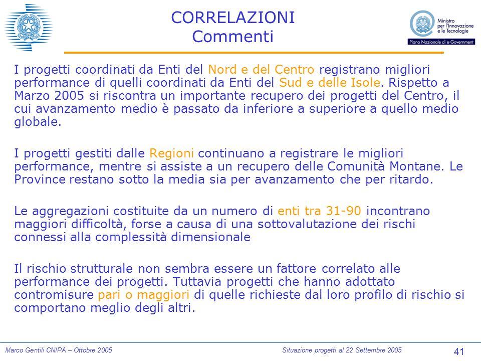 41 Marco Gentili CNIPA – Ottobre 2005Situazione progetti al 22 Settembre 2005 CORRELAZIONI Commenti I progetti coordinati da Enti del Nord e del Centr