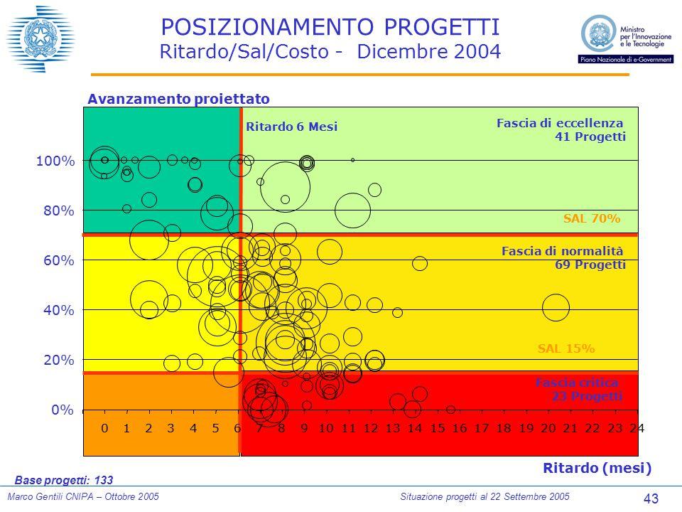 43 Marco Gentili CNIPA – Ottobre 2005Situazione progetti al 22 Settembre 2005 POSIZIONAMENTO PROGETTI Ritardo/Sal/Costo - Dicembre 2004 Ritardo (mesi)