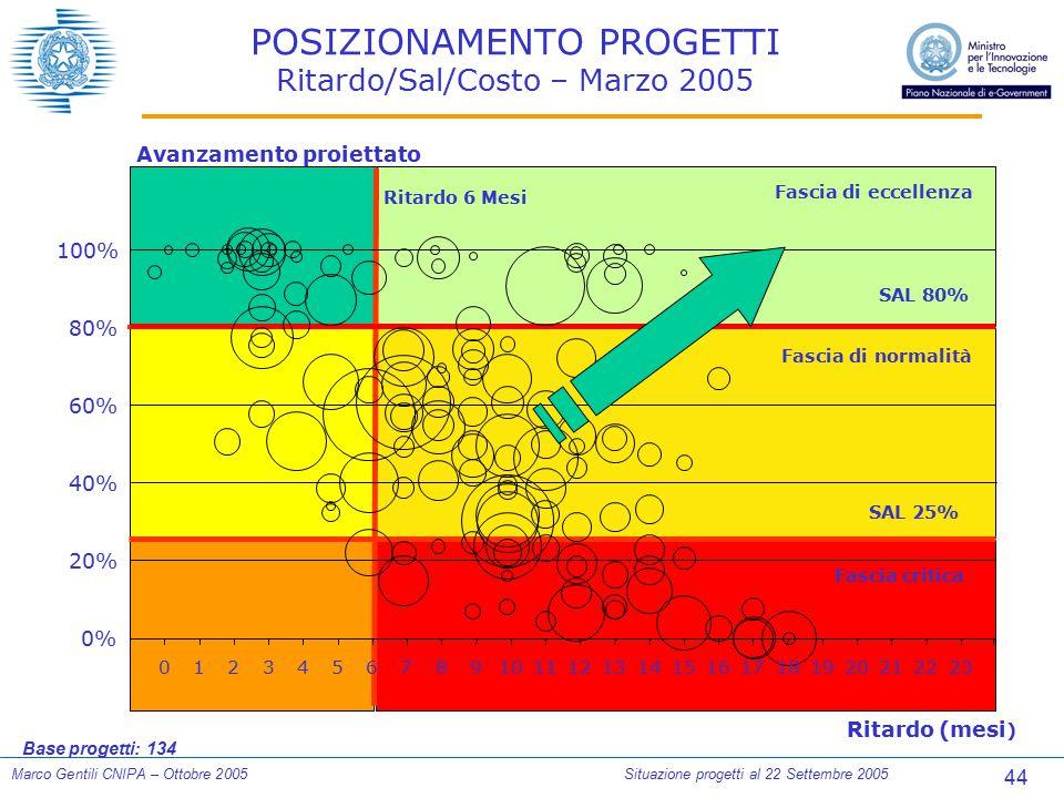 44 Marco Gentili CNIPA – Ottobre 2005Situazione progetti al 22 Settembre 2005 POSIZIONAMENTO PROGETTI Ritardo/Sal/Costo – Marzo 2005 Base progetti: 13