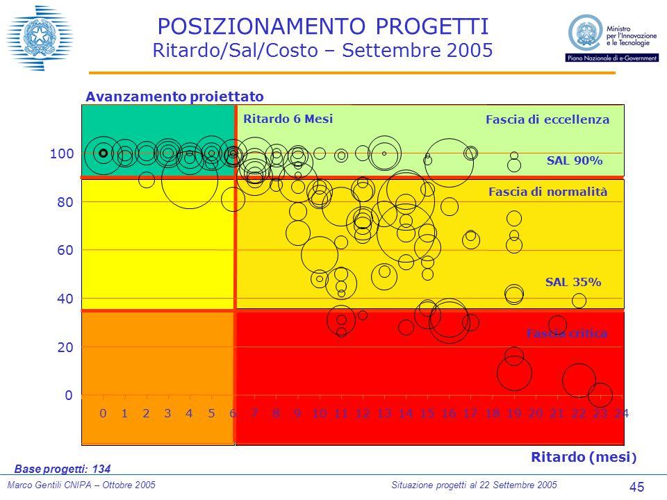 45 Marco Gentili CNIPA – Ottobre 2005Situazione progetti al 22 Settembre 2005 Ritardo (mesi ) Avanzamento proiettato SAL 90% SAL 35% Fascia di eccelle