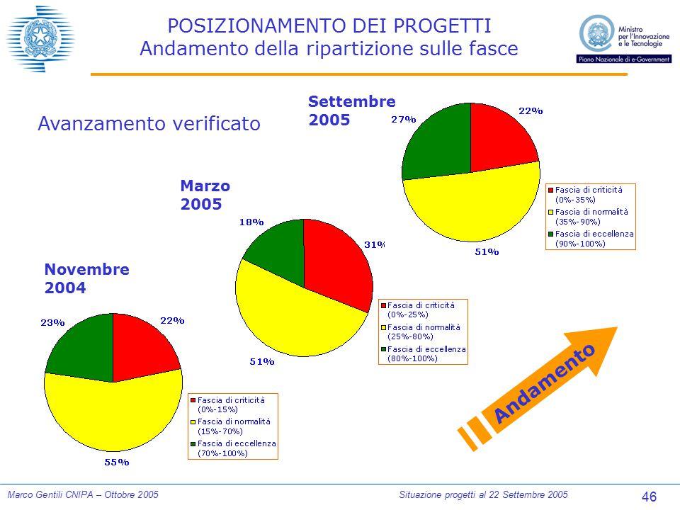 46 Marco Gentili CNIPA – Ottobre 2005Situazione progetti al 22 Settembre 2005 POSIZIONAMENTO DEI PROGETTI Andamento della ripartizione sulle fasce Nov