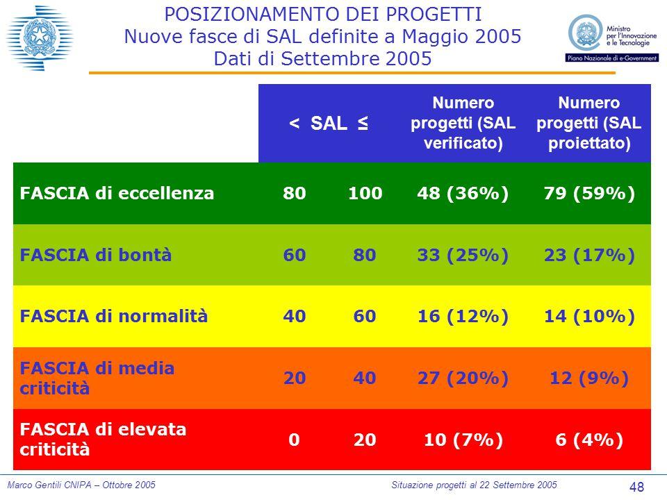 48 Marco Gentili CNIPA – Ottobre 2005Situazione progetti al 22 Settembre 2005 POSIZIONAMENTO DEI PROGETTI Nuove fasce di SAL definite a Maggio 2005 Da