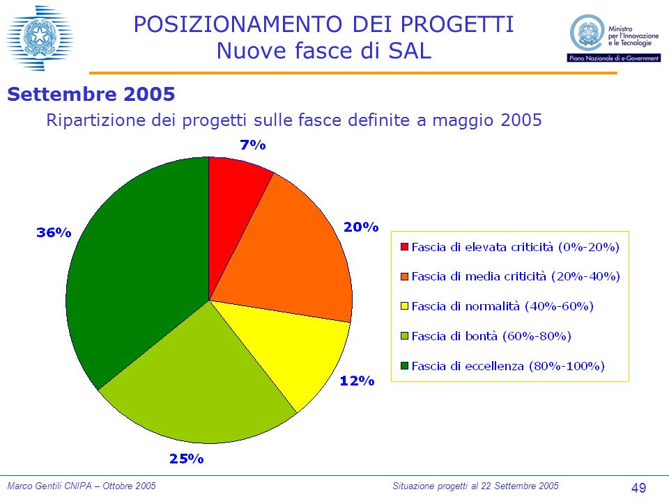 49 Marco Gentili CNIPA – Ottobre 2005Situazione progetti al 22 Settembre 2005 POSIZIONAMENTO DEI PROGETTI Nuove fasce di SAL Settembre 2005 Ripartizio