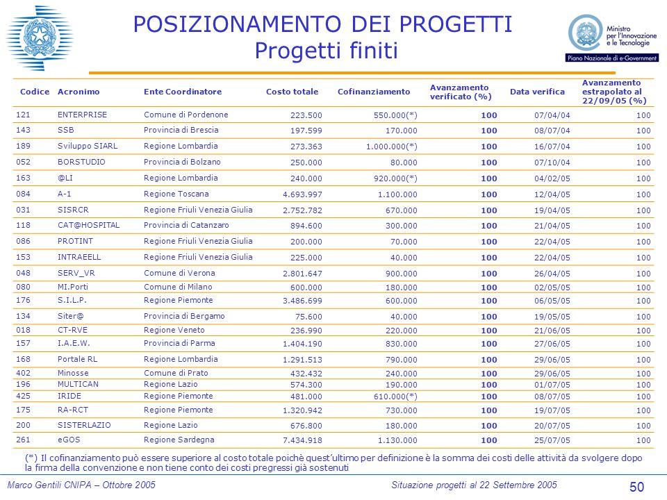 50 Marco Gentili CNIPA – Ottobre 2005Situazione progetti al 22 Settembre 2005 POSIZIONAMENTO DEI PROGETTI Progetti finiti CodiceAcronimoEnte Coordinat