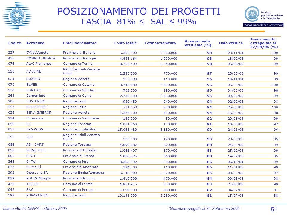 51 Marco Gentili CNIPA – Ottobre 2005Situazione progetti al 22 Settembre 2005 POSIZIONAMENTO DEI PROGETTI FASCIA 81% ≤ SAL ≤ 99% CodiceAcronimoEnte Co