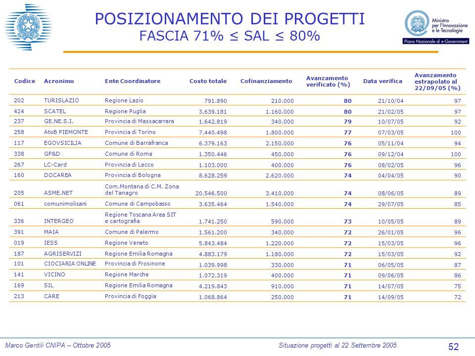 52 Marco Gentili CNIPA – Ottobre 2005Situazione progetti al 22 Settembre 2005 POSIZIONAMENTO DEI PROGETTI FASCIA 71% ≤ SAL ≤ 80% CodiceAcronimoEnte Co