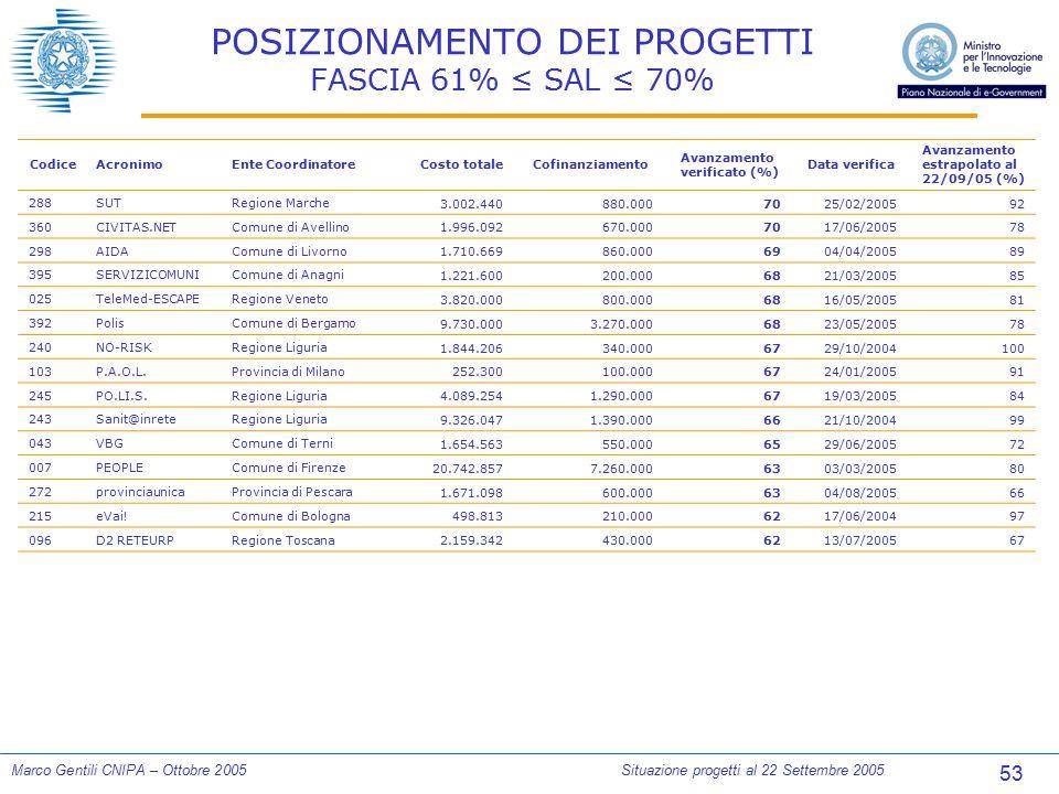 53 Marco Gentili CNIPA – Ottobre 2005Situazione progetti al 22 Settembre 2005 POSIZIONAMENTO DEI PROGETTI FASCIA 61% ≤ SAL ≤ 70% CodiceAcronimoEnte Co