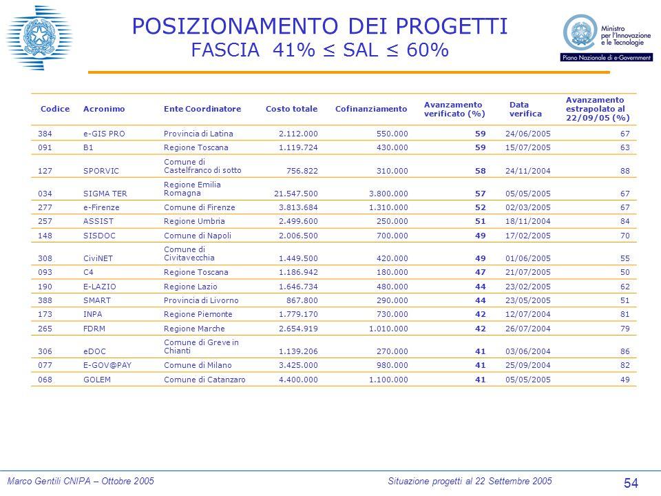 54 Marco Gentili CNIPA – Ottobre 2005Situazione progetti al 22 Settembre 2005 POSIZIONAMENTO DEI PROGETTI FASCIA 41% ≤ SAL ≤ 60% CodiceAcronimoEnte Co