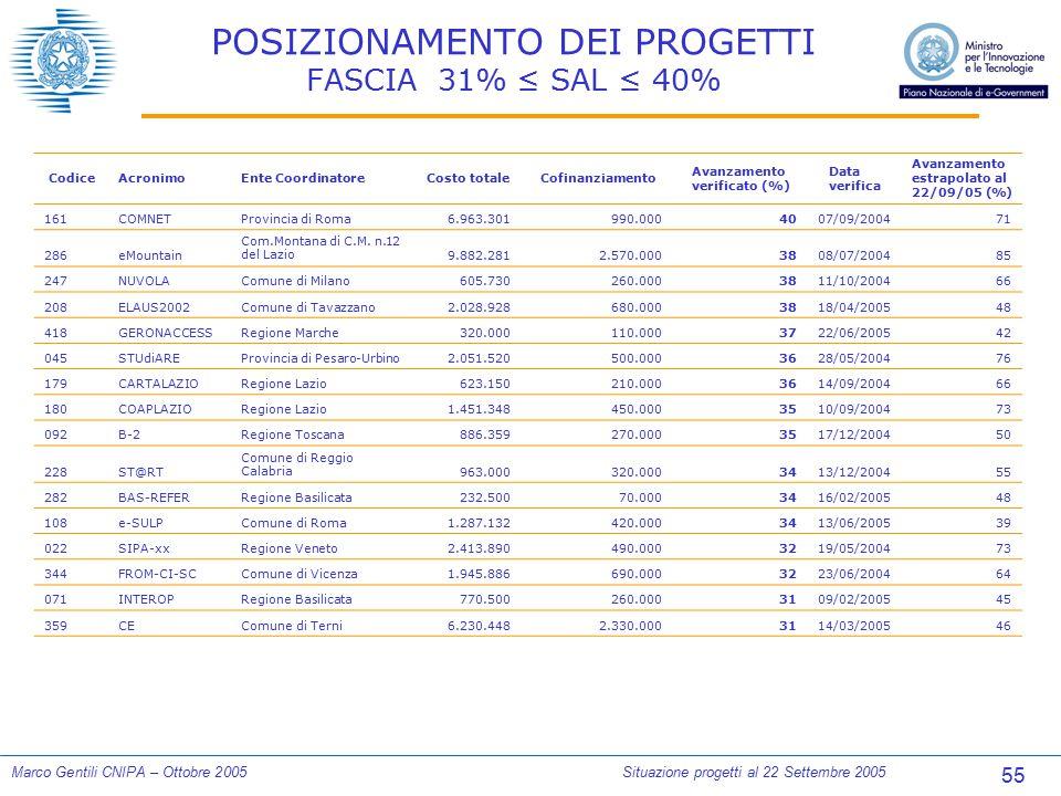 55 Marco Gentili CNIPA – Ottobre 2005Situazione progetti al 22 Settembre 2005 POSIZIONAMENTO DEI PROGETTI FASCIA 31% ≤ SAL ≤ 40% CodiceAcronimoEnte Co
