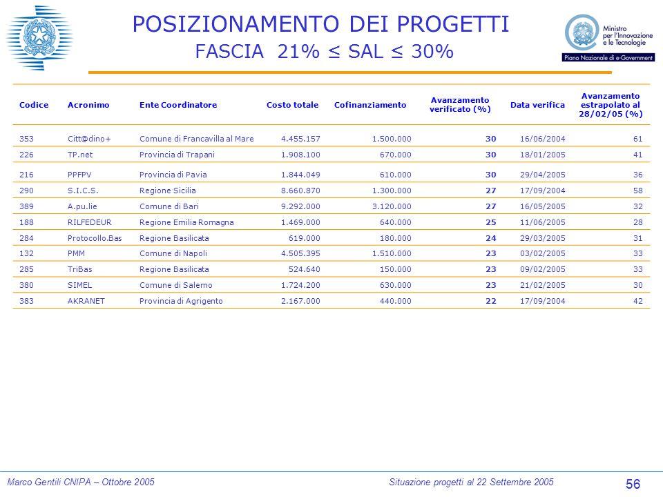 56 Marco Gentili CNIPA – Ottobre 2005Situazione progetti al 22 Settembre 2005 POSIZIONAMENTO DEI PROGETTI FASCIA 21% ≤ SAL ≤ 30% CodiceAcronimoEnte Co