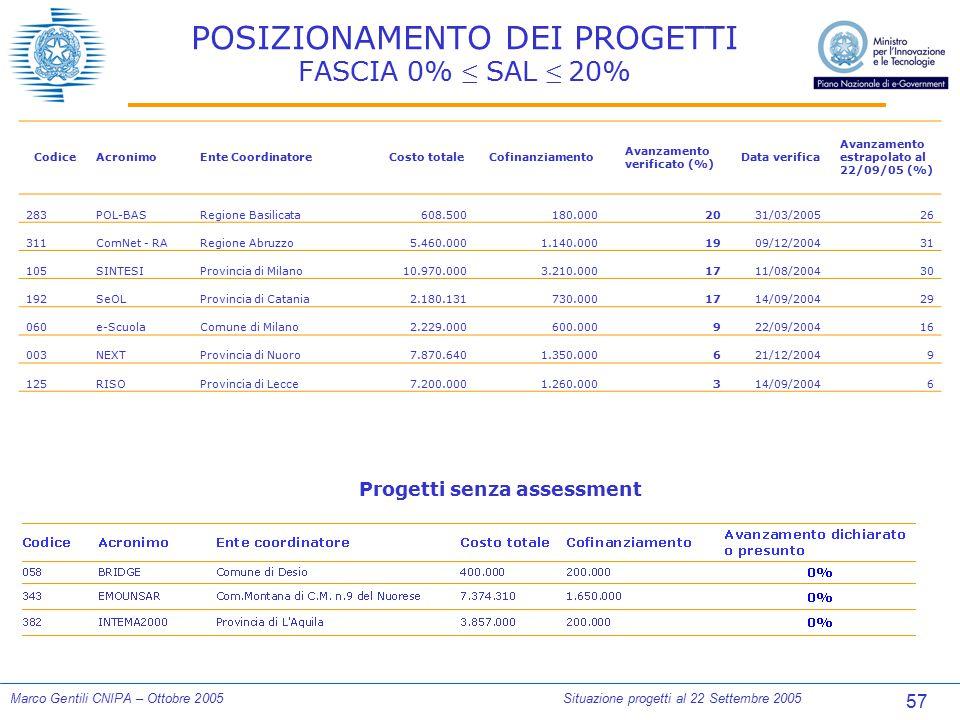 57 Marco Gentili CNIPA – Ottobre 2005Situazione progetti al 22 Settembre 2005 POSIZIONAMENTO DEI PROGETTI FASCIA 0% ≤ SAL ≤ 20% CodiceAcronimoEnte Coo