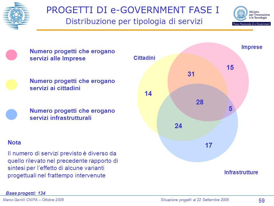 59 Marco Gentili CNIPA – Ottobre 2005Situazione progetti al 22 Settembre 2005 PROGETTI DI e-GOVERNMENT FASE I Distribuzione per tipologia di servizi N