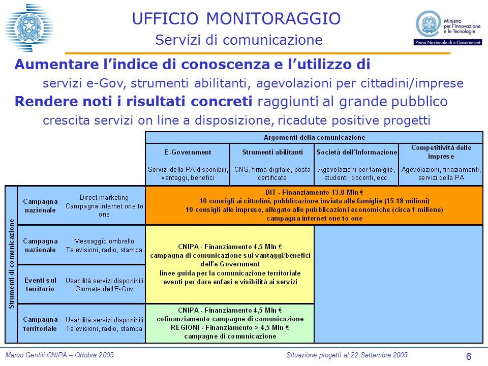 6 Marco Gentili CNIPA – Ottobre 2005Situazione progetti al 22 Settembre 2005 UFFICIO MONITORAGGIO Servizi di comunicazione Aumentare l'indice di conos
