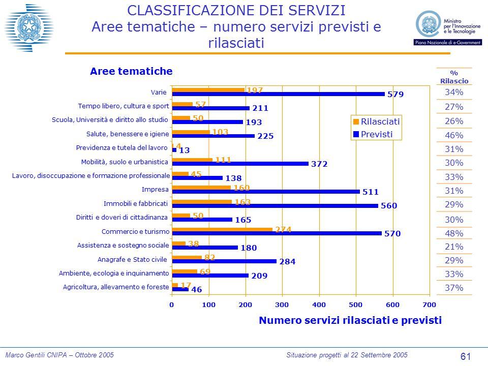 61 Marco Gentili CNIPA – Ottobre 2005Situazione progetti al 22 Settembre 2005 CLASSIFICAZIONE DEI SERVIZI Aree tematiche – numero servizi previsti e r