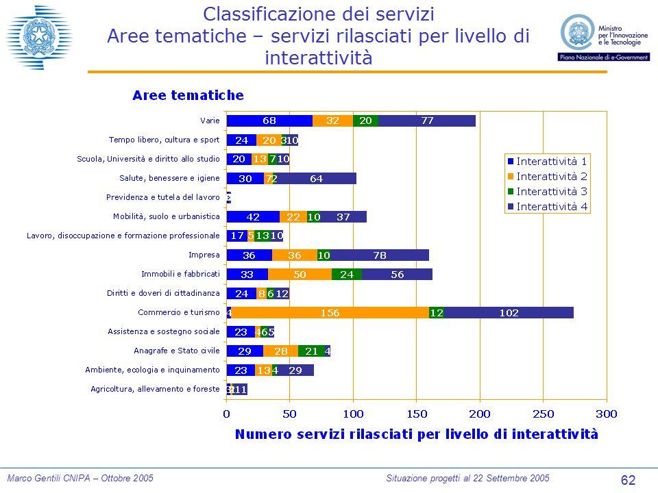 62 Marco Gentili CNIPA – Ottobre 2005Situazione progetti al 22 Settembre 2005 Classificazione dei servizi Aree tematiche – servizi rilasciati per live