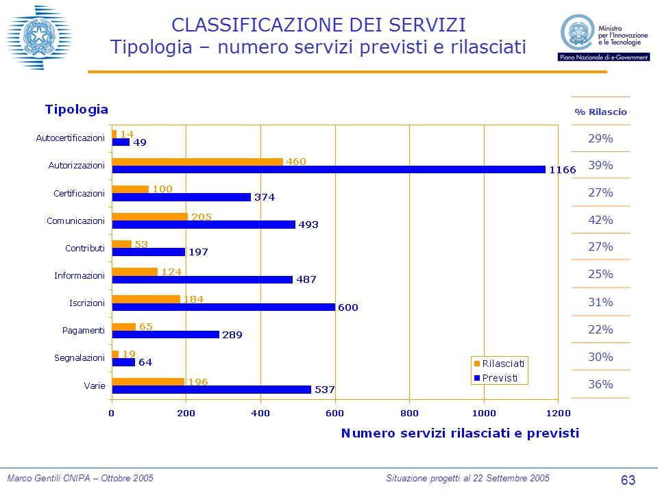 63 Marco Gentili CNIPA – Ottobre 2005Situazione progetti al 22 Settembre 2005 CLASSIFICAZIONE DEI SERVIZI Tipologia – numero servizi previsti e rilasc