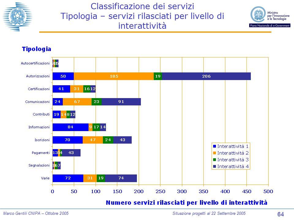 64 Marco Gentili CNIPA – Ottobre 2005Situazione progetti al 22 Settembre 2005 Classificazione dei servizi Tipologia – servizi rilasciati per livello d