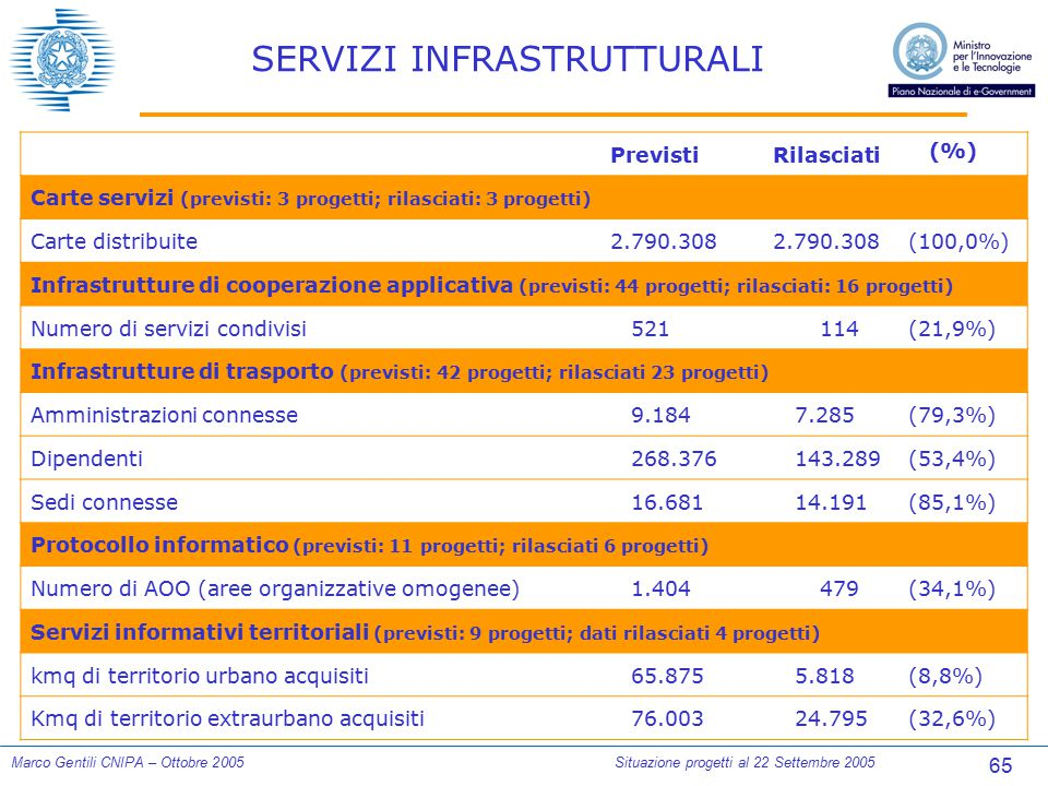 65 Marco Gentili CNIPA – Ottobre 2005Situazione progetti al 22 Settembre 2005 SERVIZI INFRASTRUTTURALI PrevistiRilasciati (%) Carte servizi (previsti: