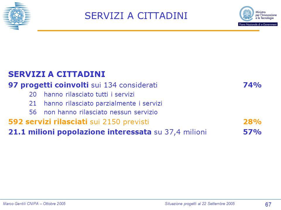 67 Marco Gentili CNIPA – Ottobre 2005Situazione progetti al 22 Settembre 2005 SERVIZI A CITTADINI 97 progetti coinvolti sui 134 considerati74% 20hanno