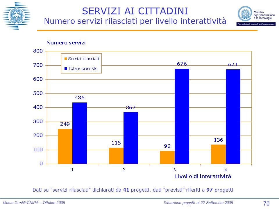 70 Marco Gentili CNIPA – Ottobre 2005Situazione progetti al 22 Settembre 2005 SERVIZI AI CITTADINI Numero servizi rilasciati per livello interattività