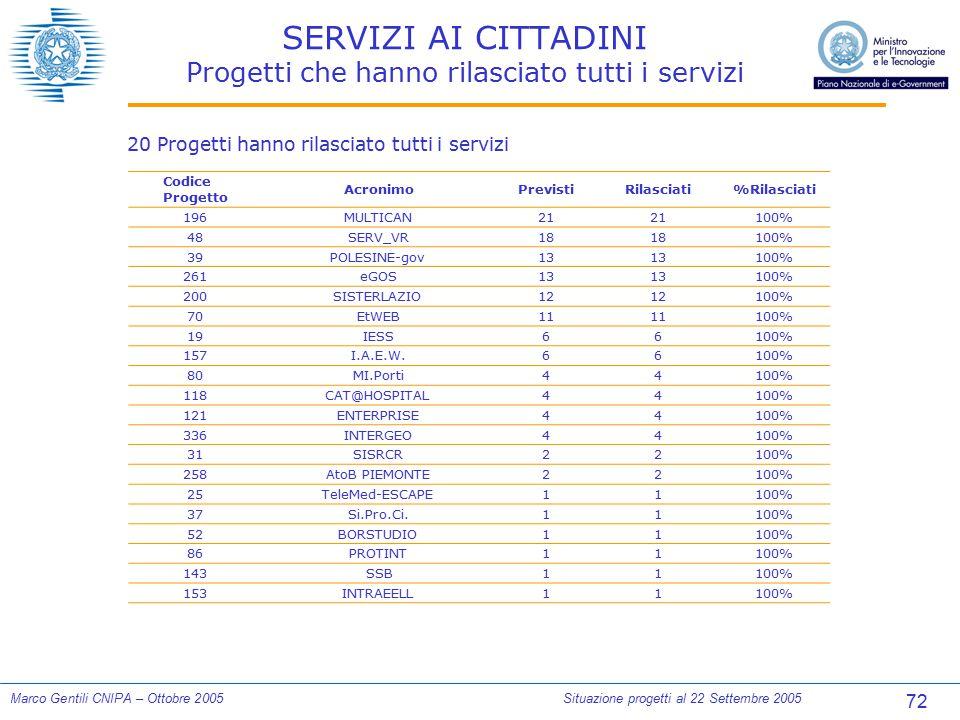 72 Marco Gentili CNIPA – Ottobre 2005Situazione progetti al 22 Settembre 2005 SERVIZI AI CITTADINI Progetti che hanno rilasciato tutti i servizi Codic