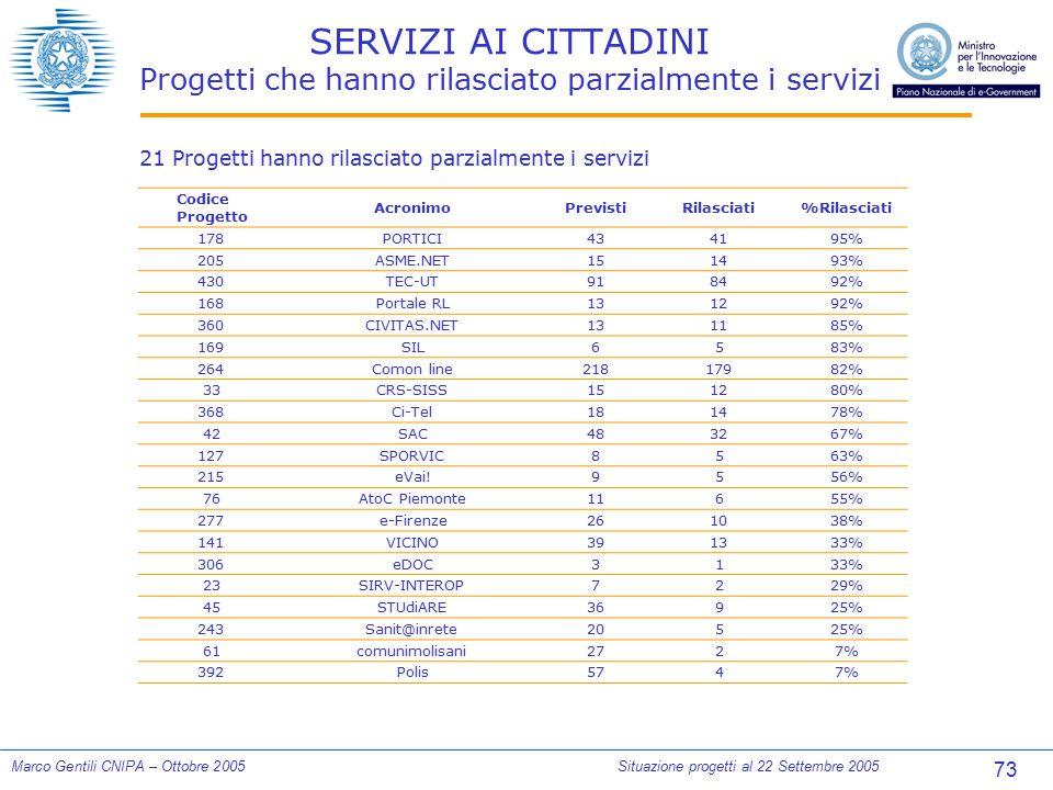 73 Marco Gentili CNIPA – Ottobre 2005Situazione progetti al 22 Settembre 2005 SERVIZI AI CITTADINI Progetti che hanno rilasciato parzialmente i serviz