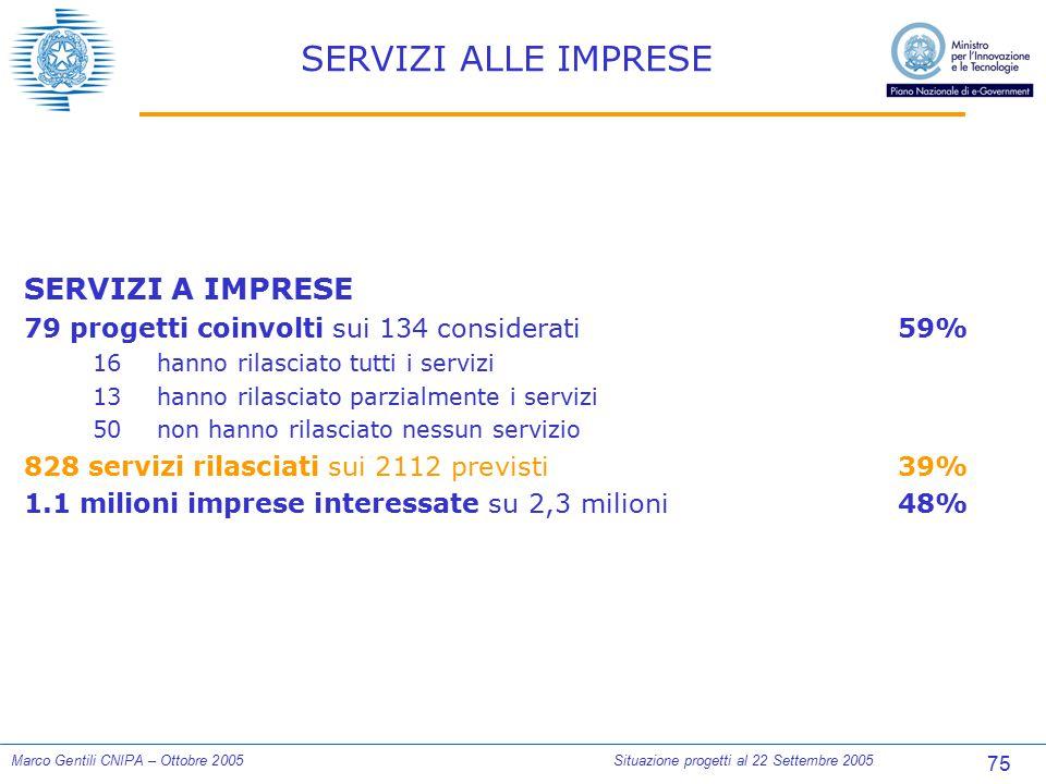75 Marco Gentili CNIPA – Ottobre 2005Situazione progetti al 22 Settembre 2005 SERVIZI ALLE IMPRESE SERVIZI A IMPRESE 79 progetti coinvolti sui 134 con