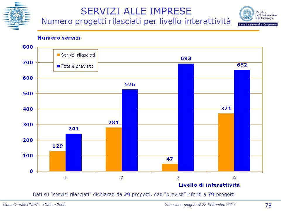 78 Marco Gentili CNIPA – Ottobre 2005Situazione progetti al 22 Settembre 2005 SERVIZI ALLE IMPRESE Numero progetti rilasciati per livello interattivit