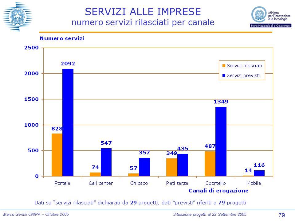 """79 Marco Gentili CNIPA – Ottobre 2005Situazione progetti al 22 Settembre 2005 SERVIZI ALLE IMPRESE numero servizi rilasciati per canale Dati su """"servi"""
