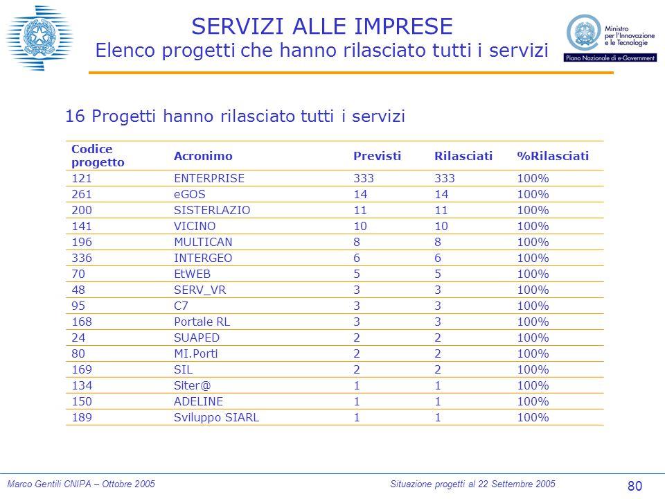 80 Marco Gentili CNIPA – Ottobre 2005Situazione progetti al 22 Settembre 2005 SERVIZI ALLE IMPRESE Elenco progetti che hanno rilasciato tutti i serviz