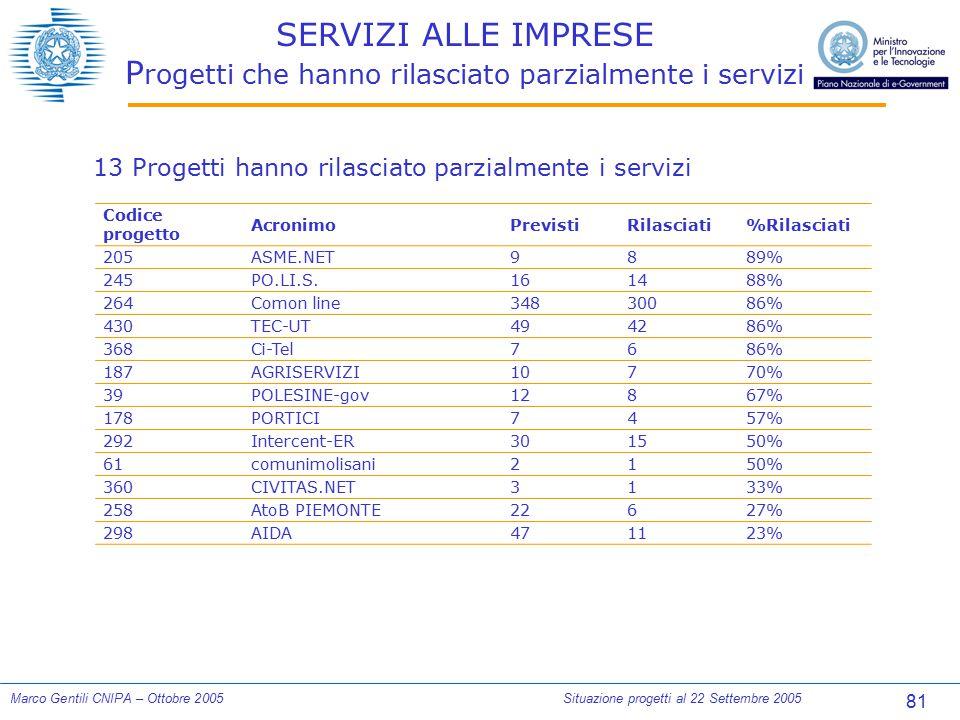 81 Marco Gentili CNIPA – Ottobre 2005Situazione progetti al 22 Settembre 2005 SERVIZI ALLE IMPRESE P rogetti che hanno rilasciato parzialmente i servi